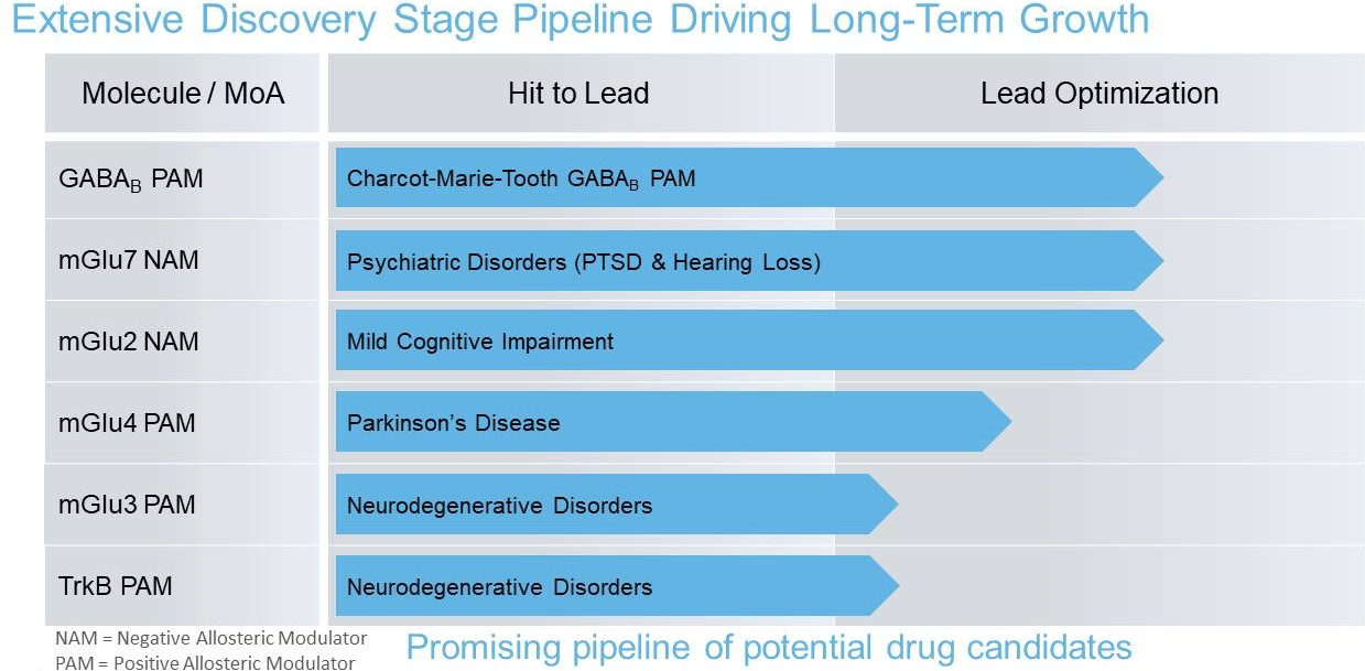 Extensive Discovery Stage Pipeline Driving Long-Term Growth.jpg